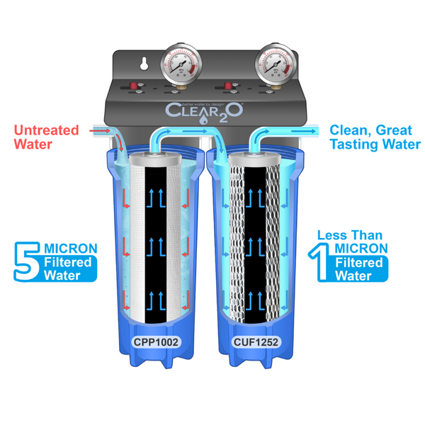 CLEAR2O® RV DUAL CANISTER WATER FILTRATION SYSTEM - CDC200