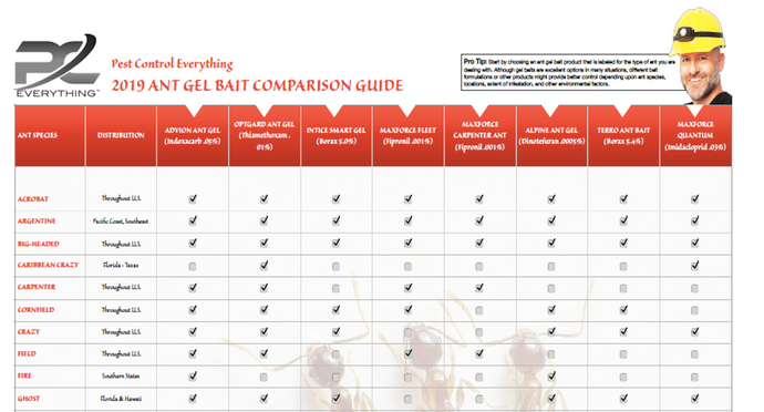 Ant Gel Bait 2020 Comparison Chart