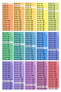 Multiplication Table Poster Download: 15x15-Squares-Cubes