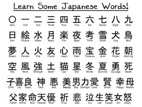 Picture of a chart showing Japanese words and characters