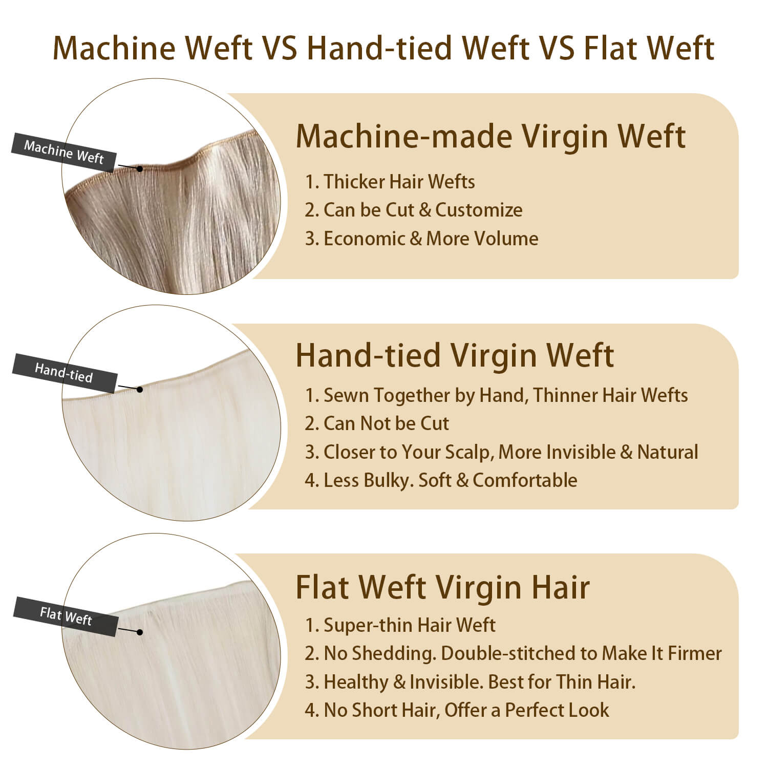 The Difference of Machine Made Weft and Flat Virgin Weft, and Handtied Virgin Weft