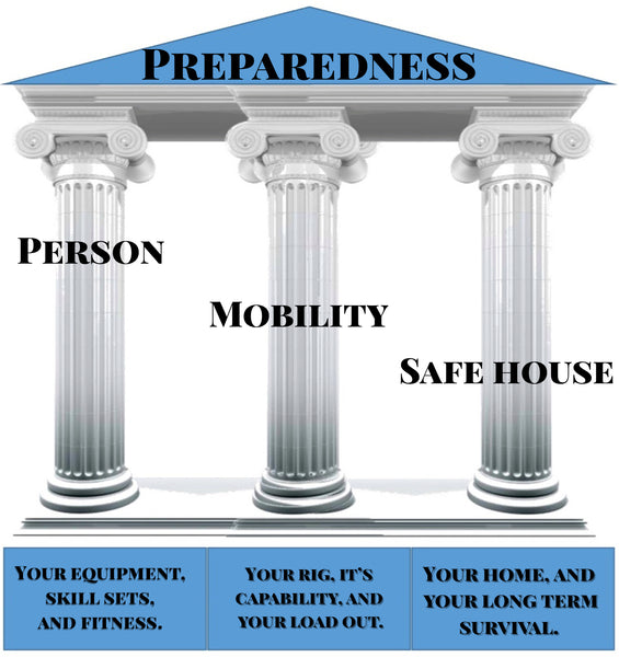 The Pillars Of Preparedness PILLAR ONE-YOUR PERSON