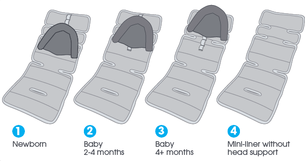 Diagram Mini Pram Liner