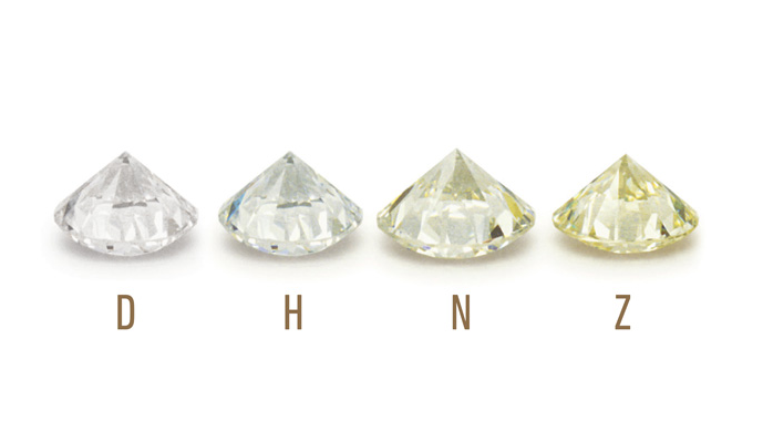 GIA Color Scale