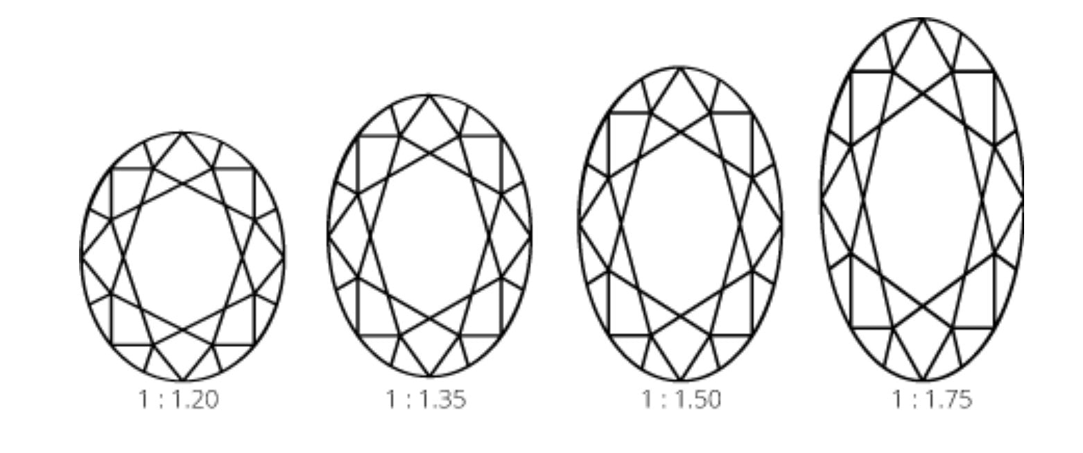 Diamond ratio illustration from Ringspo