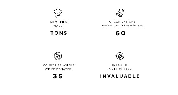 Highlights from FIGs threads for threads program. Memories Made. Tons. Organizations we've partnered with. 60. Countries where we've donated. 35. Impact of a set of FIGs. Invaluable.