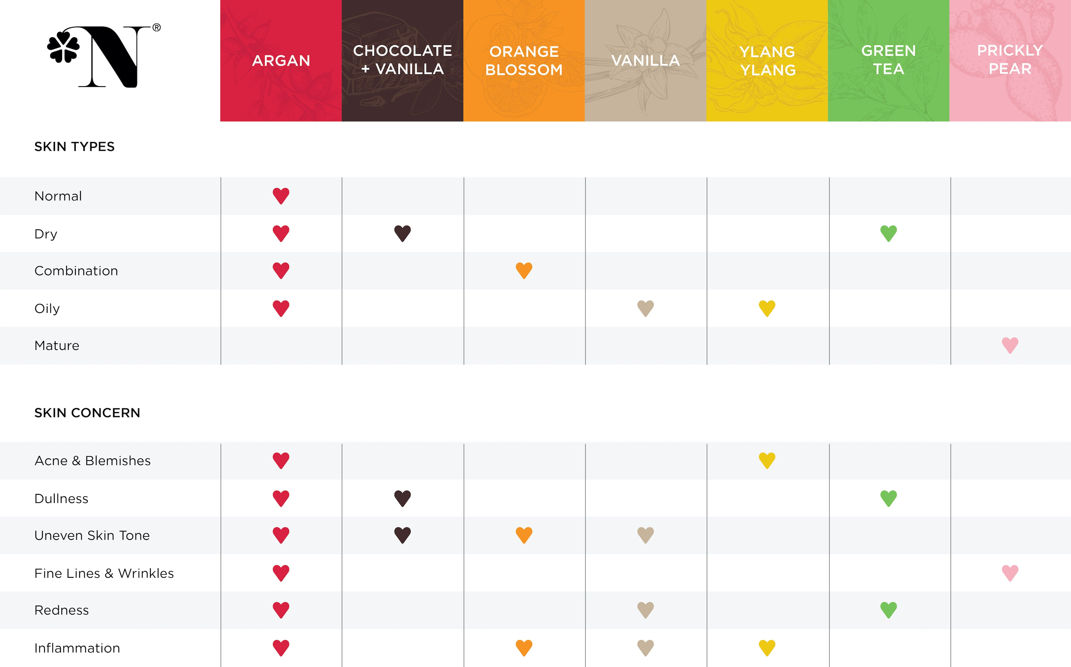beauty nut argan oil comparaison chart | what's your skin type?
