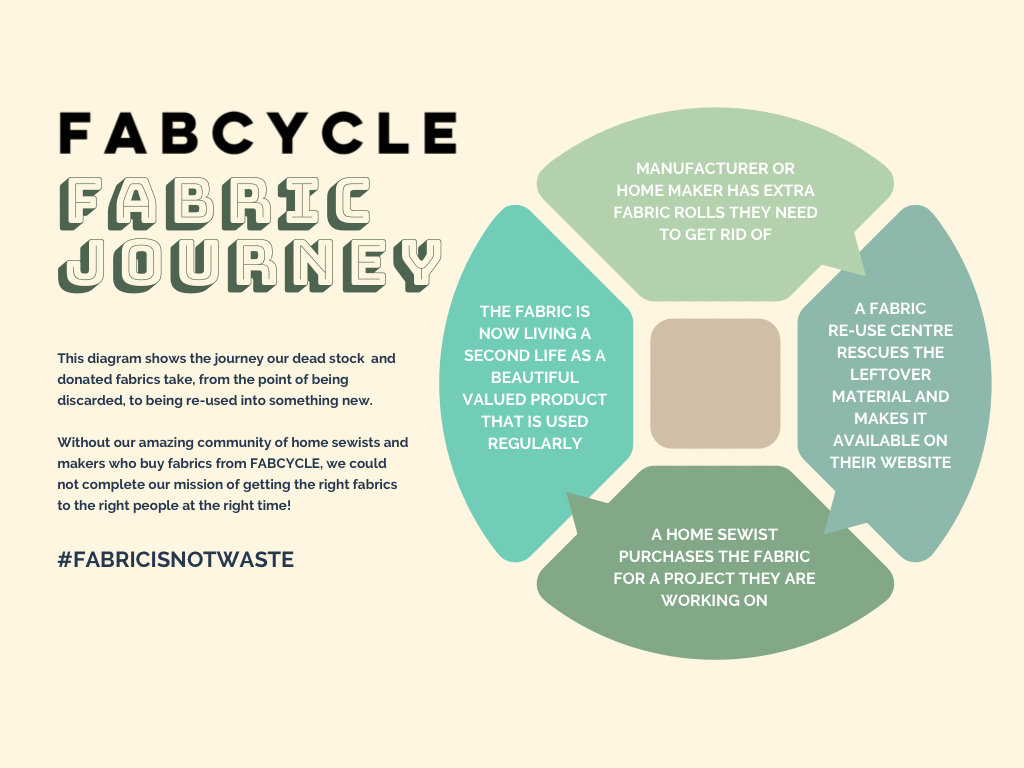 The FABCYCLE Fabric Journey - Circular Economy