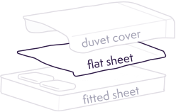 By using a flat sheet, your duvet keeps cleaner for longer. Less time stuffing duvets, more time sleeping.