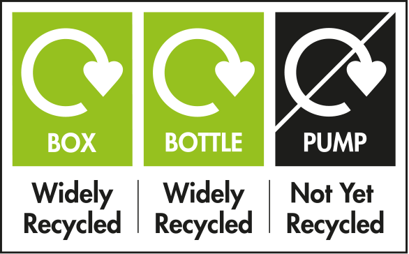 Box and Bottle Widely Recycled, Pump Not Yet Recycled