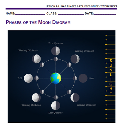 Sky Science - Lunar Phases & Eclipses
