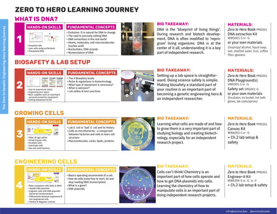 Zero to Genetic Engineering Hero Classroom Pack (Chapters 1-4)