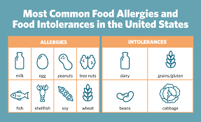 Most common food intolerance symptoms