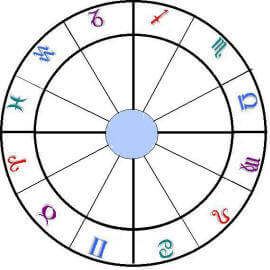 Natal Chart with Interpretation - KnowingSpirit