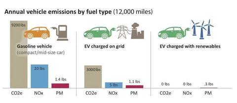 Electric Vehicle Emissions Chart
