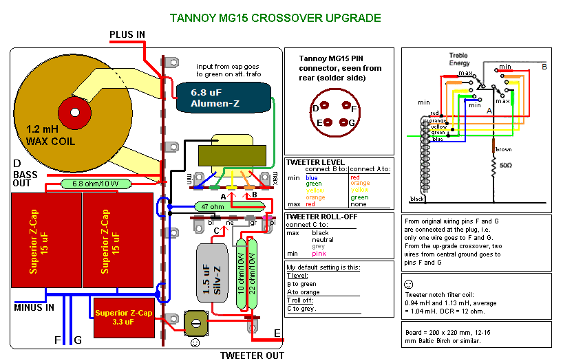 Tannoy MG 15 Crossover upgrade - Level 1