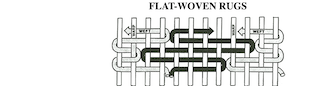 An outline showcasing how the weaving of a flat-weave rug looks like at its foundation.