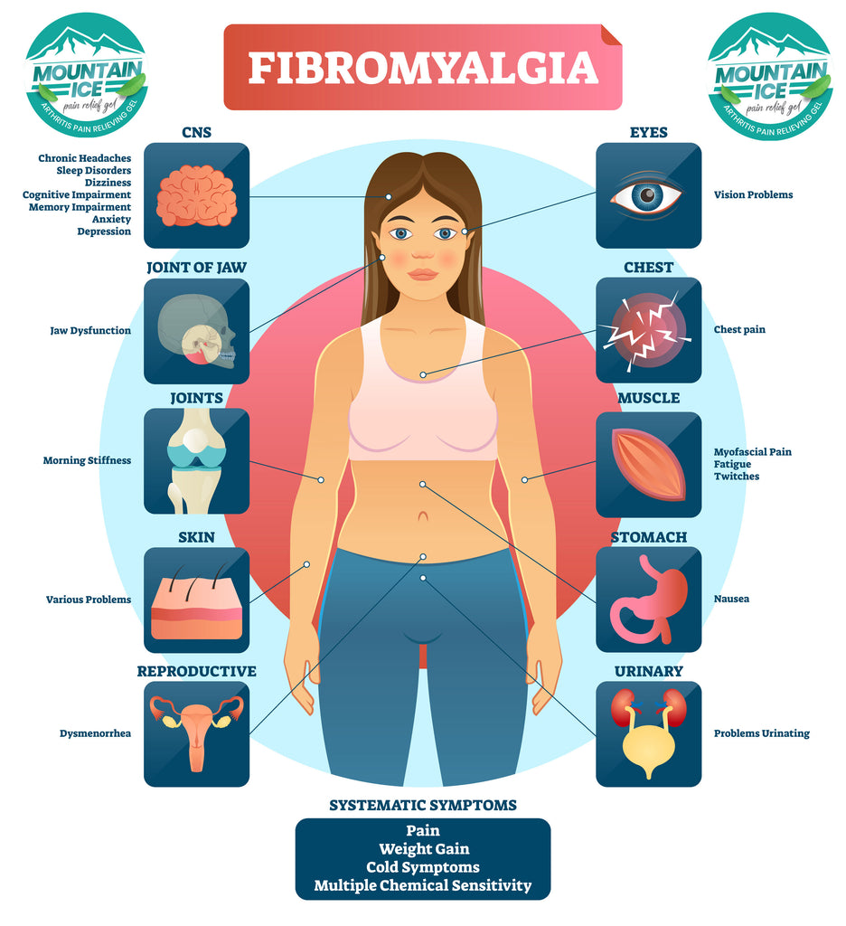 "Fibromyalgia Pain Points: Tender points"" on the body are one hallmark of fibromyalgia. When you press on these spots, they feel sore. Tender points can be located on the back of the head, elbows, shoulders, knees, and hips. There are 18 possible tender points in all"