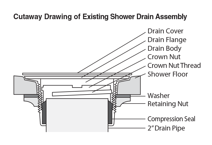 Cutaway Existing Shower Drain Assembly