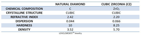 What is the difference between Diamond and Cubic Zirconia CZ simulated diamond