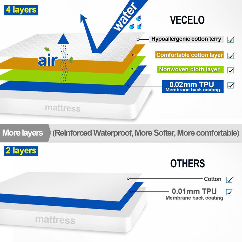 Mattress Protector - Vecelo furniture