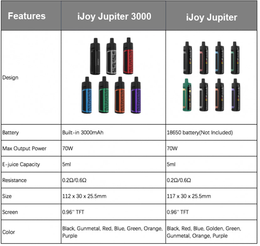 Difference of IJOY Jupiter 3000 & IJOY Jupiter