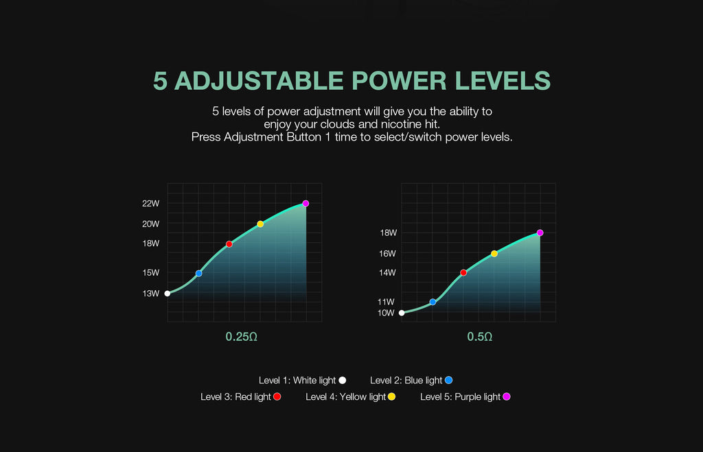 5 Adjustable Power Levels
