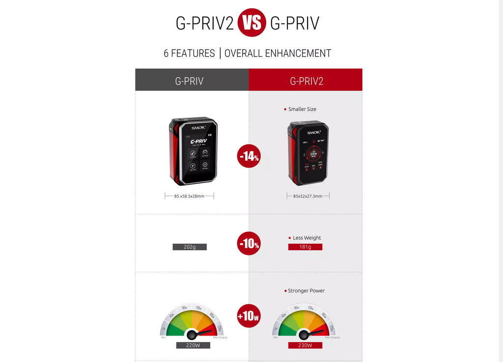 The Differents Between G-Priv2 and G-Priv