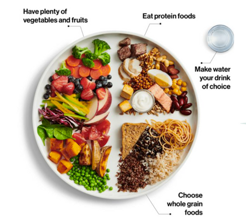 A plate of healthy food showing proportions of how to eat healthfully