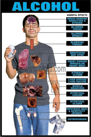 Alcohol Effects Transparency Poster Chart