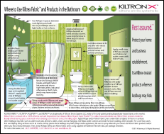 Where to Use in Bathroom