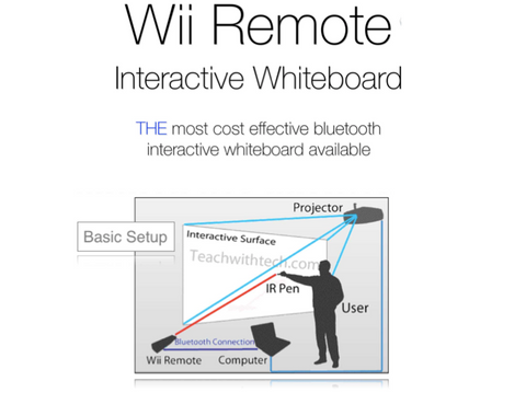 Wii Remote Interactive Whiteboard