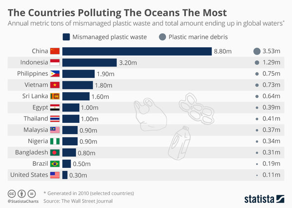 statista chart of top ocean polluting countries