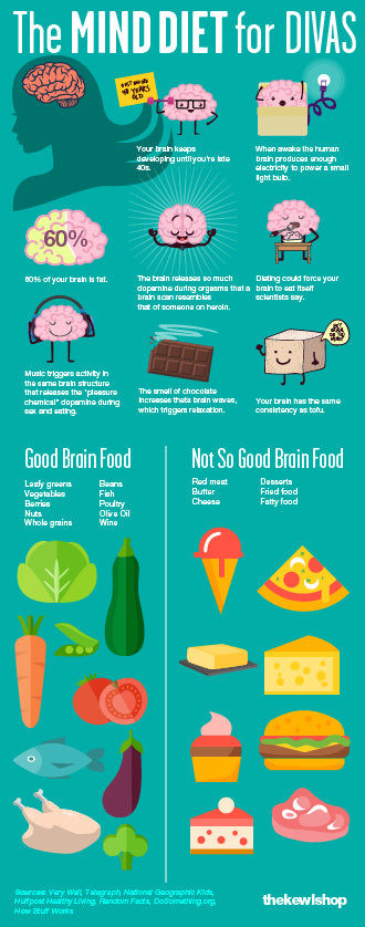 infographic on the mind diet