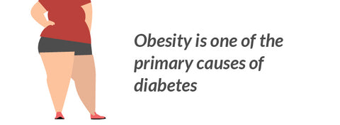Obesity is one of the primary causes of diabetes