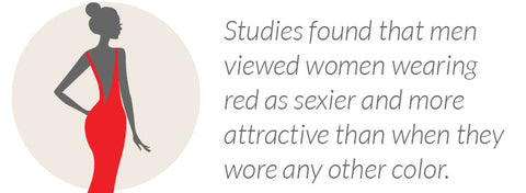 Studies found that men viewed women wearing red as sexier and more attractive than when they wore any other color.
