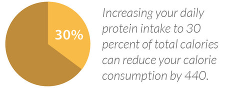 Increasing your daily protein intake to 30 percent of total calories can reduce your calorie consumption by 440