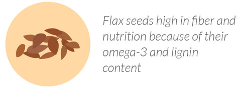 Flax seeds high in fiber and nutrition because of their omega-3 and lignin content
