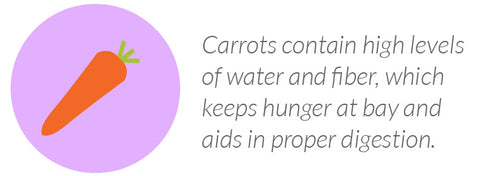 Carrots contain high levels of water and fiber, which keeps hunger at bay and aids in proper digestion