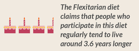 Flexitarian Diet, is known to extend life by 3.6 years