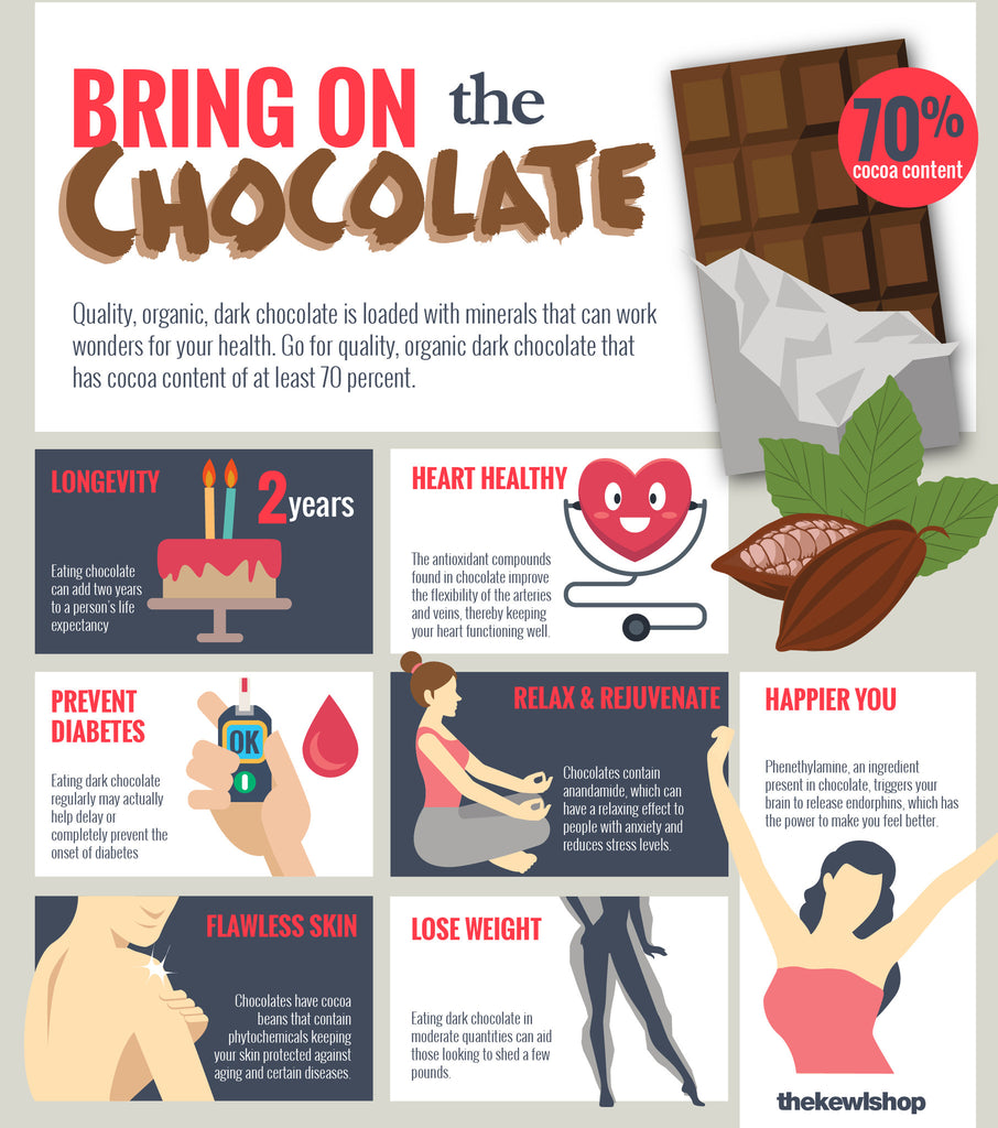 infographic - bring on the chocolate