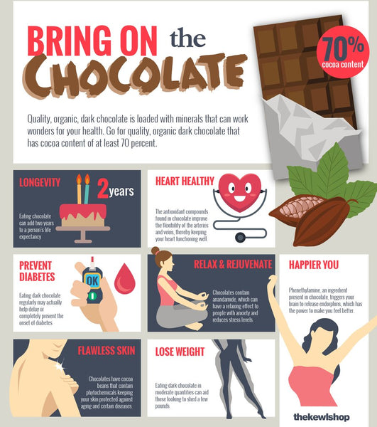 infographic - chocolate health