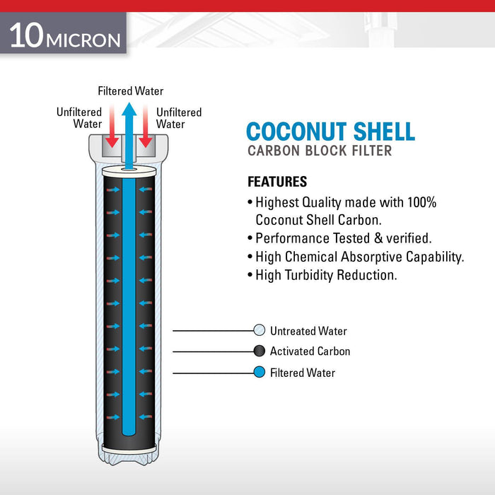Brio Legacy 10 Micron Coconut Shell Carbon Block Filter for Commercial RO System
