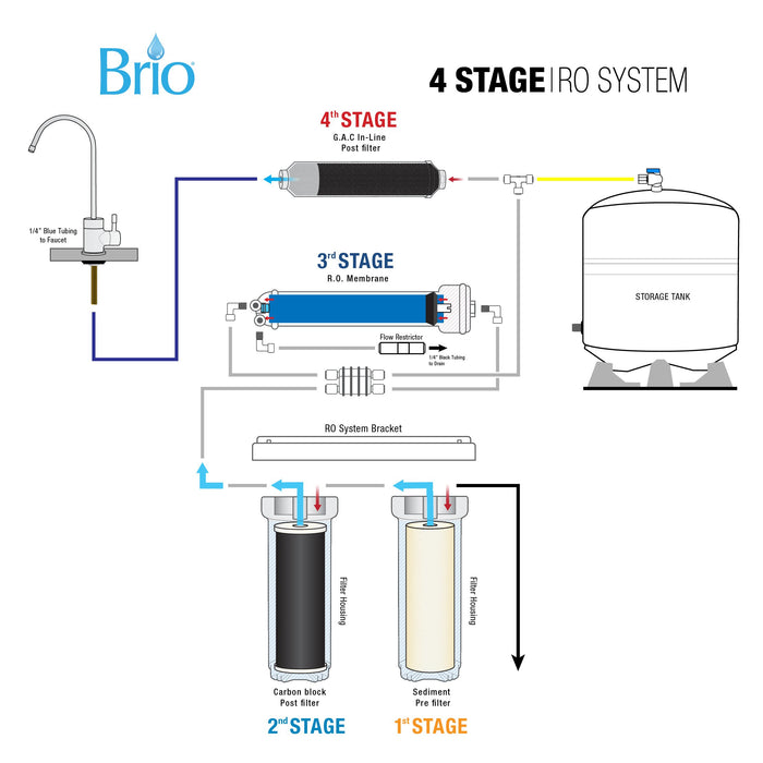 4 Stage Reverse Osmosis Water Filter System, RO, Brio Essential