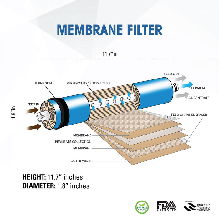 "Brio Legacy 100 Gpd Membrane Filter 2"""" X 12"""" Nsf Approved"
