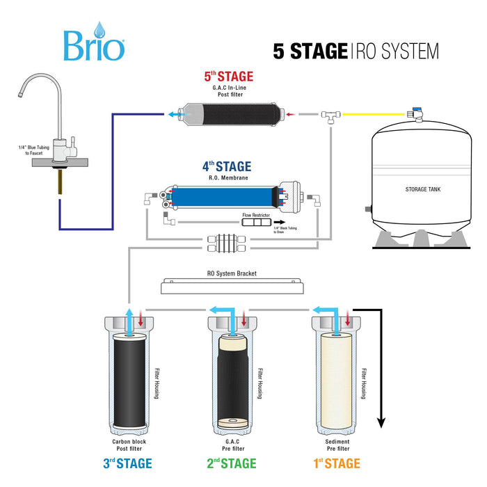 5 Stage Reverse Osmosis Water Filter System, RO, Brio Signature