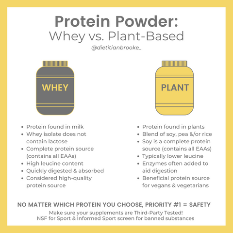 Whey Protein vs Plant-Based Protein