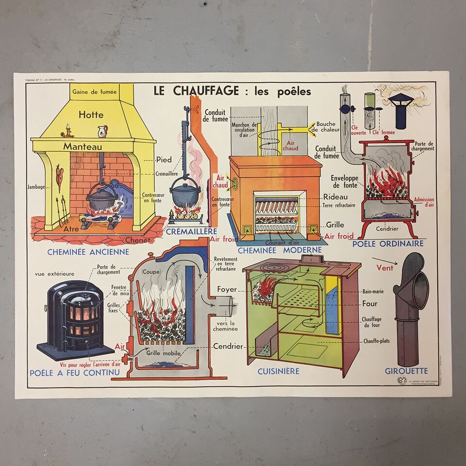 Double Sided French School Poster - Le Chauffage & Divers Moyens de Chauffage