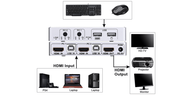 kvm switch 2 port hdmi | Tendak