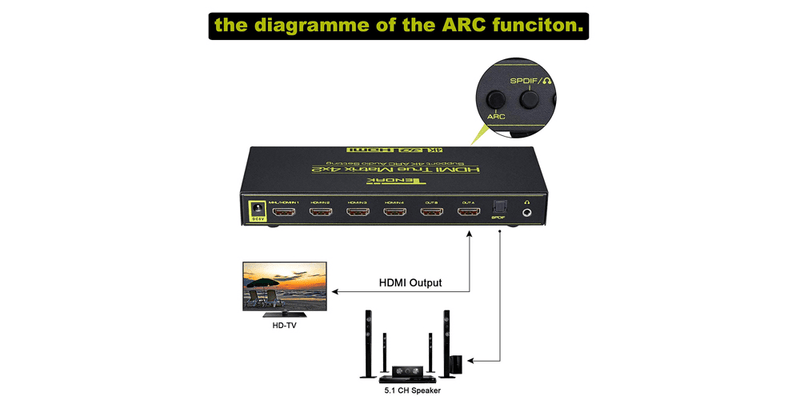 4x2 HDMI Matrix Switch with Remote Control Support 3D 1080P | Tendak